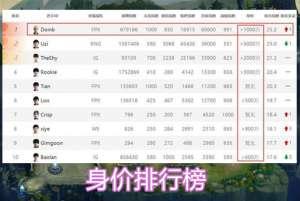 疯子卡盟:英雄联盟:S9夺冠后,FPX国内身价排行榜更新,Uzi依然高