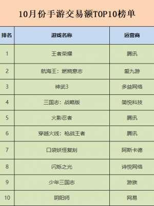 潮人卡盟:国庆黄金周刺激游戏交易激增 新游《三国志:战略版》表现抢眼