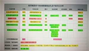 烈火屠龙无极辅助:战双帕弥什2020年新春氪金礼包购买推荐榜