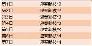 风女ad辅助:王者荣耀2020元宵节活动攻略 元宵节活动材料兑换与获取指南