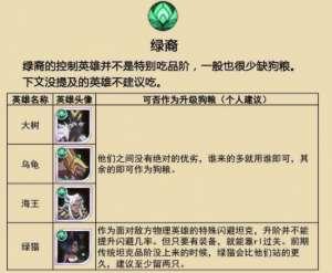 长安福特辅助油泵:剑与远征绿裔阵容狗粮选择推荐 剑与远征绿裔阵容狗粮价值评价