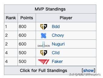 辅助提卡:LOL五大位置哪个最容易拿MVP?多个赛区数据给出答案:中路
