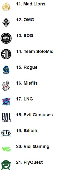 绝地求生吧辅助:ESPN战队排行榜:iG第二ES第四,G2升至榜首