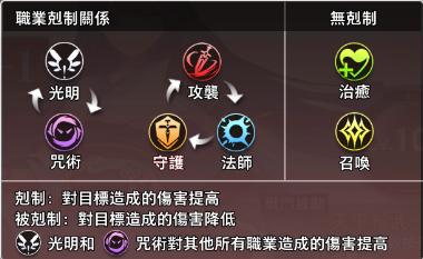 命运神界梦境链接伙伴攻略 伙伴系统全方位玩法指南