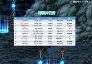 """冷轩卡盟:DNF:剑魂""""神话榜""""前十出炉,大幽魂依然第一,伤害爆发最高!"""
