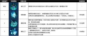 qq头像卡盟:曙光英雄魂引之灯黄泉技能使用技巧 曙光英雄黄泉装备星盘推荐