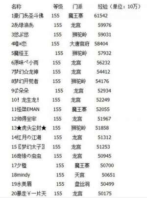 6星辅助:梦幻西游:新出梦幻第一无级别,老王估价无果,当晚130万元成交