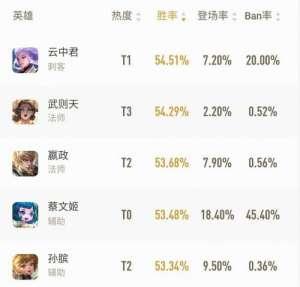 汇爱卡盟:王者荣耀:英雄胜率榜已基本稳定,刺客再次成为了榜首