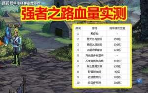 299卡盟:DNF:强者之路血量实测,单机党哭了,搬空NPC道具,这个模式必刷