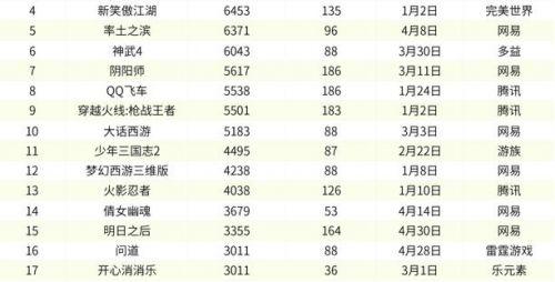 环球卡盟:2020年前4个月iOS收入Top 100门槛有多高?3000万