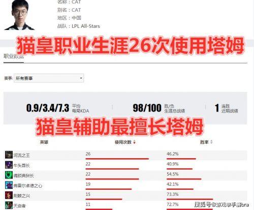 """诛仙pk辅助:去年今日猫皇Cat正式退役,大家对电竞""""费启明""""有啥印象?"""