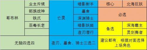 战歌竞技场4哥布林4亡灵阵容怎么组 4哥布林4亡灵阵容搭配详解