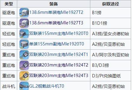 碧蓝航线三周年新装备有哪些 三周年新装备汇总