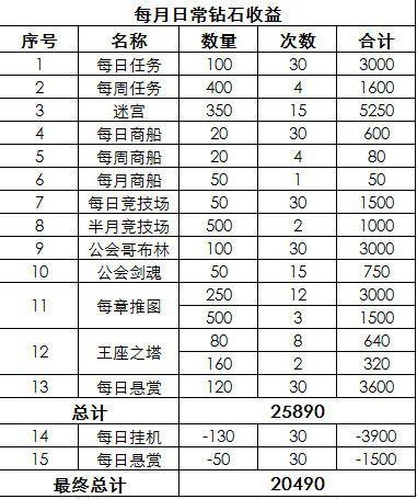 爱卡乐卡盟:剑与远征每月最多存多少钻石 每月钻石累计收益计算