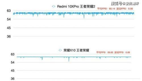 """名片赞卡盟:红米10X内置王者""""黑科技"""",25局连胜上王者,场均六分钟打爆对面"""