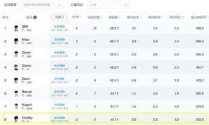 英文辅助:季中杯选手数据来了,TheShy成为第8上单,数据是5个最低1个最高