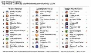 小欣卡盟:《王者荣耀》屈居亚军,2020年5月全球手机游戏收入排行榜公布