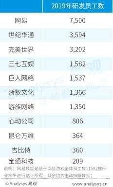 传说辅助:报告:世纪华通研发团队规模A股游戏第一