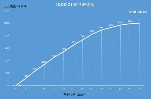 兽兽卡盟:iQOO Z1上手体验:高刷屏幕+天玑1000Plus,游戏体验流畅丝滑