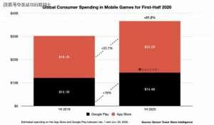 阿峰卡盟:《王者荣耀》在收入榜上屈居亚军,2020年上半年全球手游市场简评