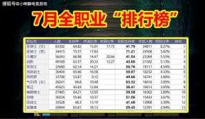 """新耀天卡盟:DNF:7月全职业""""排行榜""""来袭,鬼剑士是大赢家,前十名占了九席"""