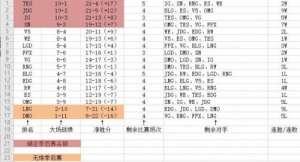 新世纪卡盟:黑白直播:EDG无缘季后赛 FPX晋级概率大增
