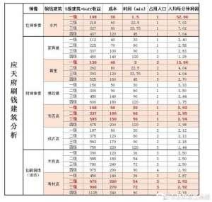 实力卡盟:江南百景图怎么快速获得铜钱 神像建筑升级攻略