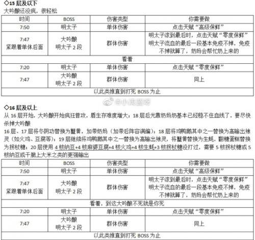 食之契约绯樱百物语歌舞伎町怎么打 绯樱百物语副本BOSS打法攻略