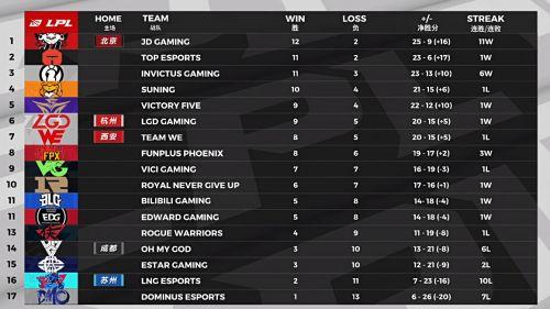 防沉迷卡盟:RNG二比零横扫DMO,保留季后赛理论晋级可能!