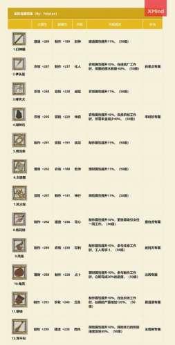 颜夕卡盟平台:江南百景图珍宝图鉴大全 金蓝绿珍宝属性天赋汇总