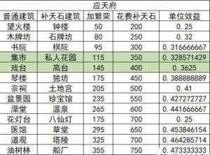 绝地求生小黄人外挂卡盟:江南百景图娱乐建筑收益介绍 娱乐建筑性价比数据汇总