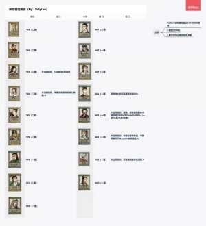 绝地求生卡盟堡垒:江南百景图桃花村探险人物推荐 桃花村探险带谁好