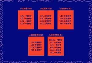 枪战王者卡盟:英雄联盟:S10赛制变动,越南不参赛,LCK三号种子直接晋级 | 电竞头条