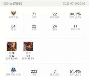 昊天卡盟:T3级英雄打上18000战力,玩家发现全网神级亚瑟,这才是天花板