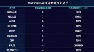 奇艺卡盟:外媒评出首次参加S赛选手排名:黄金左手第一,LPL赛区霸榜!