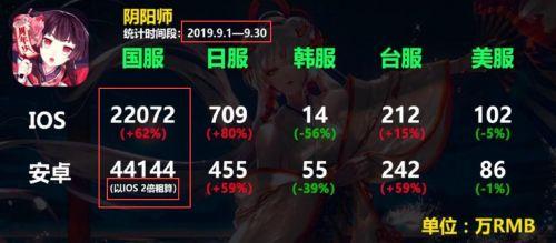 卡芒卡盟:阴阳师九月流水手游榜第五,低谷期成绩稳定,理念改变有功劳