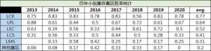 阿新卡盟:LOL历年小组赛各赛区胜率统计:LCK赛区处于稳定统治地位