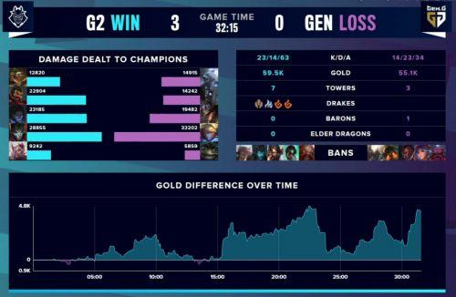 乐福卡盟:抗韩奇侠!G2八强战3比0横扫GenG 解说管泽元再度登上热搜