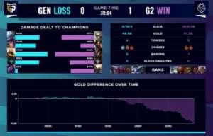 全网最强卡盟:S10八强淘汰赛:LCK克星,G2成功零封GEN