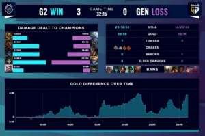 至尊卡盟:G2零封Gen.G后,SN约其S10决赛见:我们干翻TES