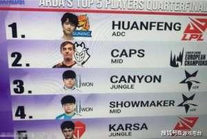 亮点卡盟:ESPN最新选手排行:Huanfeng第一,Caps第二,阿水跌出前五