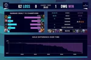 亚轩卡盟:S10半决赛:DWG打破心魔,挺进决赛