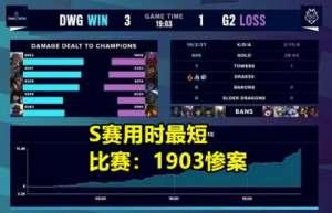 贱贱卡盟:S赛最快对局诞生!DWG用时19分干碎G2,西卡:LPL最需提防的人是他