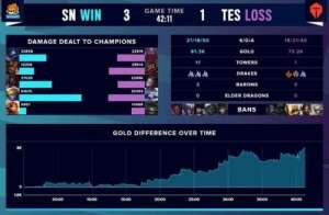 云微卡盟:LOL:SN三比一击败TES挺进决赛,卡萨又哭了,猫皇微博破防