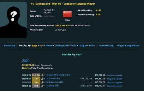 365卡盟:LOL选手奖金排行榜!李哥跟老队友名列前茅,阿水是LPL排面