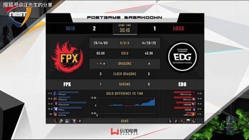 爱易卡盟:NEST比赛FPX战胜EDG,中单小将发挥亮眼,地下室主播倒了?