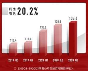 新疆卡盟:网易第三季度增收不增利,游戏营收139亿元增长20%