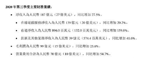 303卡盟:网易发布Q3财报:第三季度营收187亿元, 游戏最赚钱