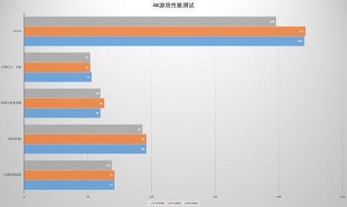 368卡盟:买前生产力,买后打游戏 AMD Ryzen 7 5800X和Ryzen 9 5900X实测