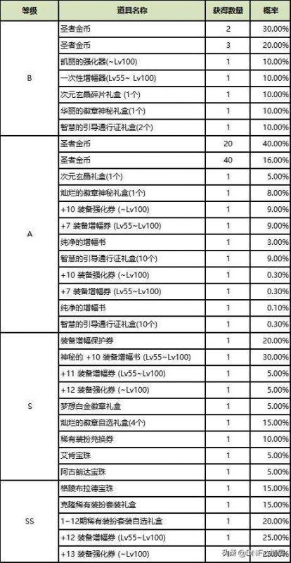 弘城卡盟:DNF:圣者遗物箱实测,700多次开完,连S级道具都没见到